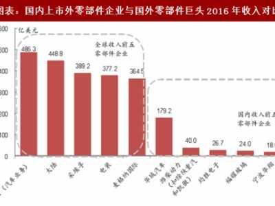 中国汽车企业数量 2018年中国汽车零部件行业企业数量及集中度分析